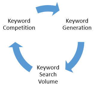 3 Step Keyword Research